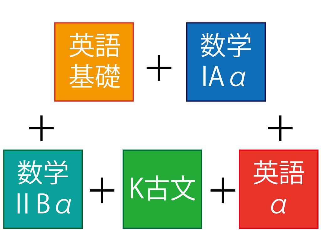 高校2年生コース(国公立志望型)